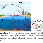 Inovasi IPTEK Dalam Pengelolaan Perikanan Tangkap Nasional